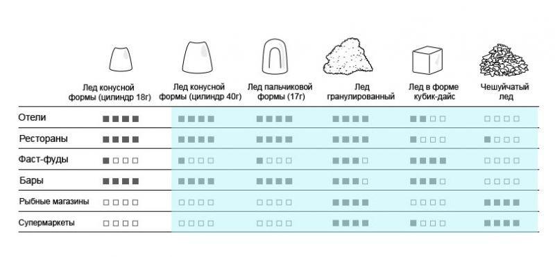 Область применения различных видов льда
