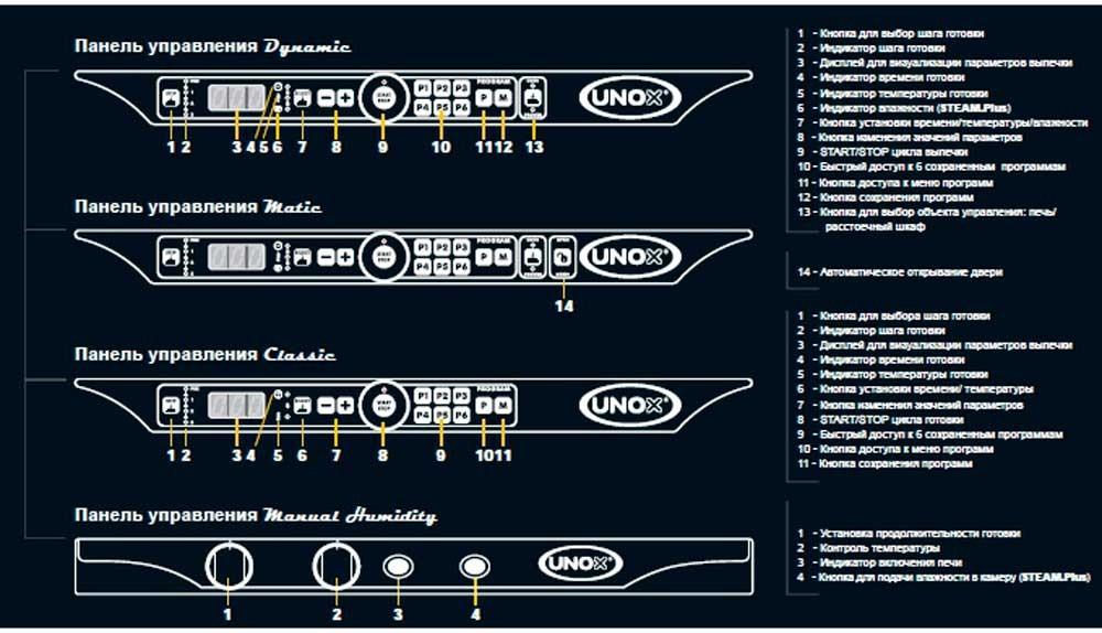 Панель управления печей Unox XFT