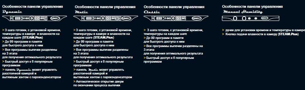Панель управления кондитерских печей Unox LineMiss