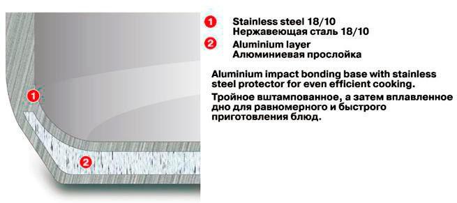 Сотейник из нержавеющей стали с тройным дном